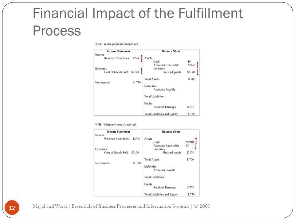 Financial Impact of the Fulfillment Process Magal and Word | Essentials of Business Processes and Information Systems | © 2009 12