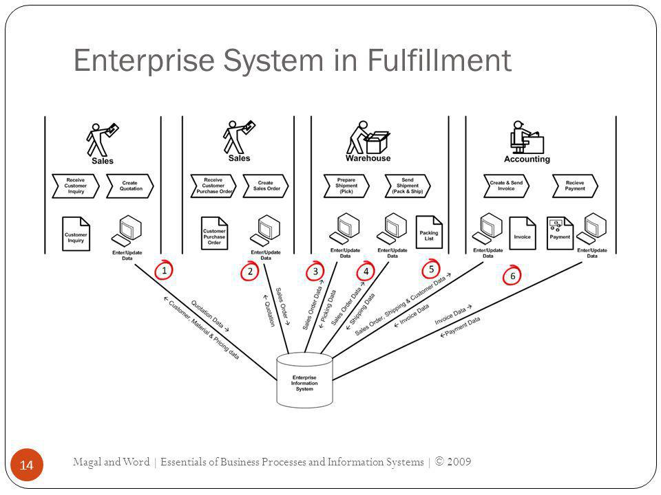Enterprise System in Fulfillment Magal and Word | Essentials of Business Processes and Information Systems | © 2009 14