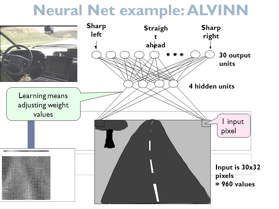 Neural Net example: ALVINN Output is array of 30 values This corresponds to steering instructions E.g.