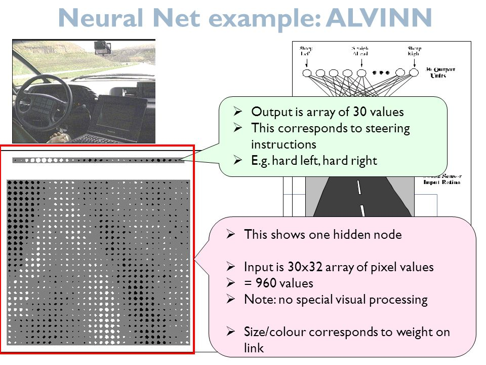 Neural Net example: ALVINN Output is array of 30 values This corresponds to steering instructions E.g. hard left, hard right This shows one hidden nod