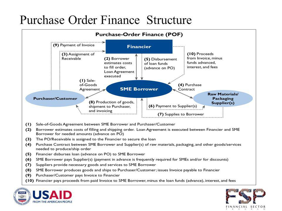 Purchase Order Finance Structure