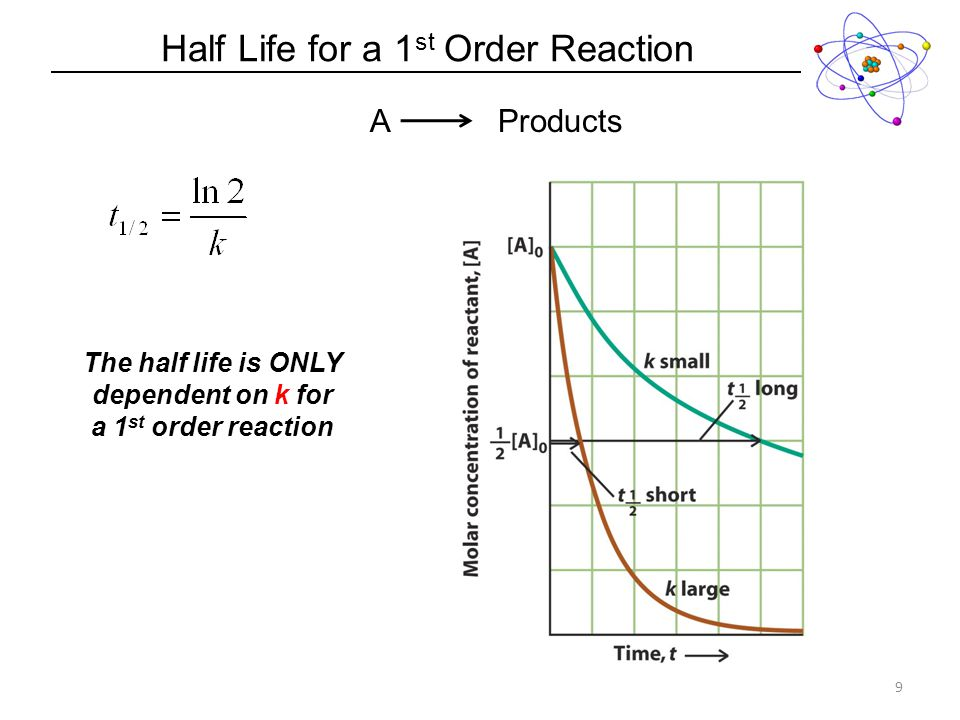 Half Life for a 1 st Order Reaction 9 AProducts The half life is ONLY dependent on k for a 1 st order reaction