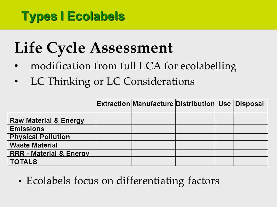 Types I Ecolabels Criteria Development research into product life cycle stages & marketplace identify differentiating attributes three common types of criteria [a] Threshold [b] Load Points [c] Exclusion Lists