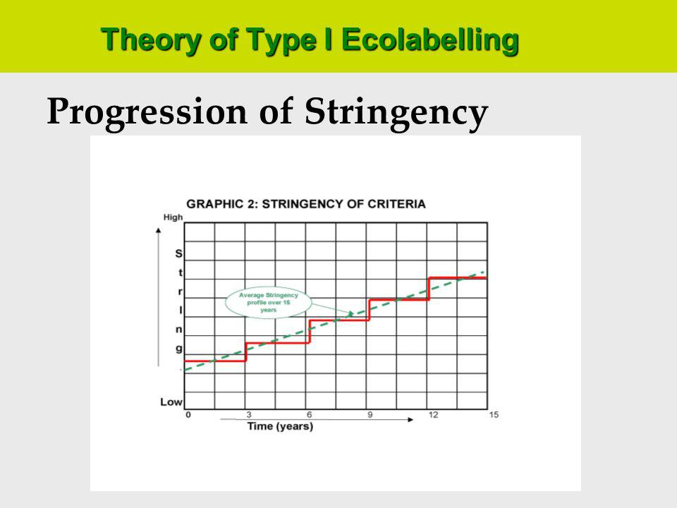 Theory of Type I Ecolabelling Population