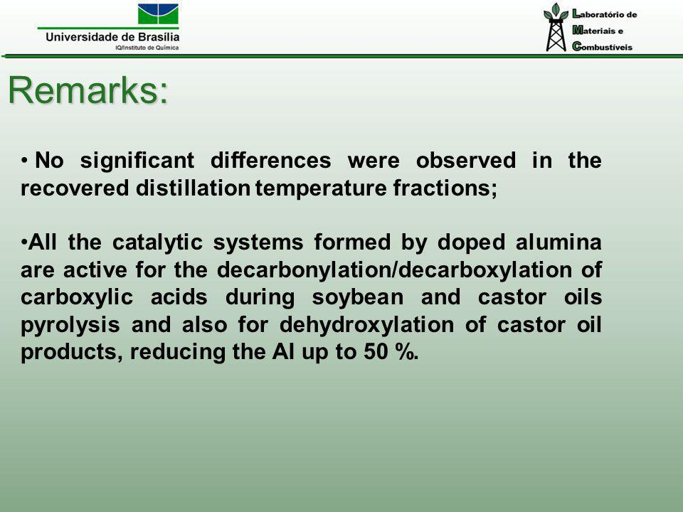 Remarks: No significant differences were observed in the recovered distillation temperature fractions; All the catalytic systems formed by doped alumi
