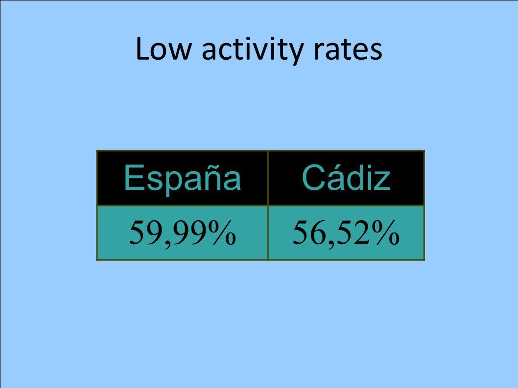 Low activity rates EspañaCádiz 59,99%56,52%