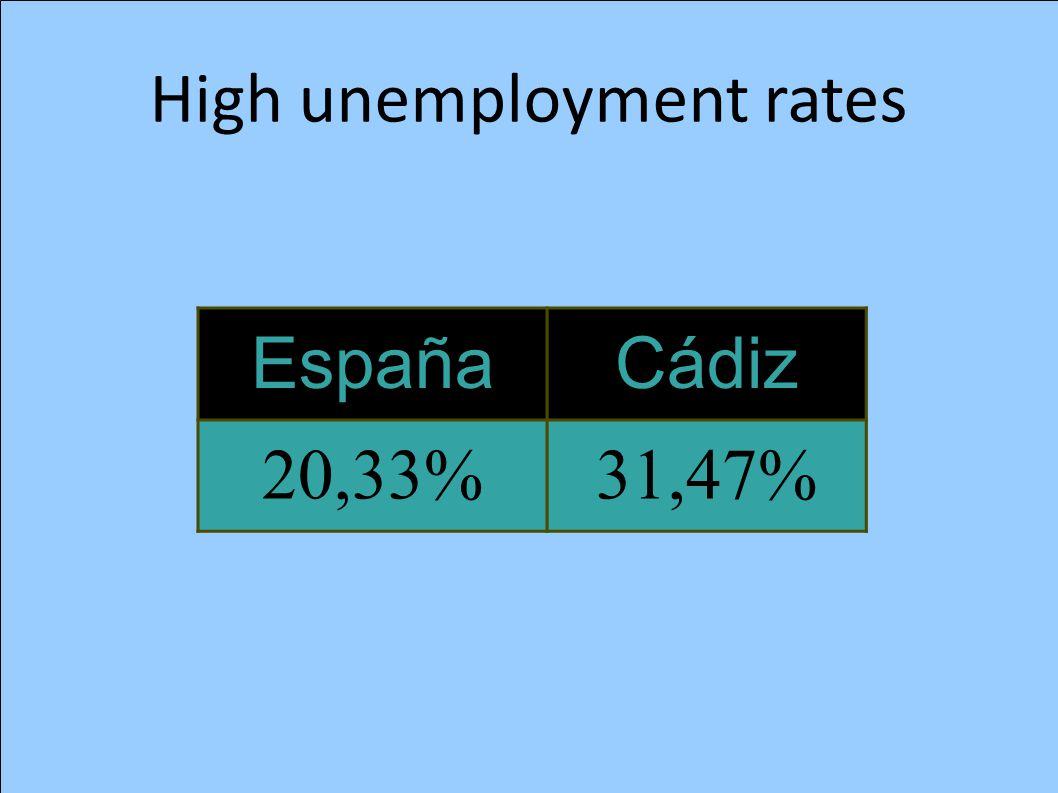 High unemployment rates EspañaCádiz 20,33%31,47%