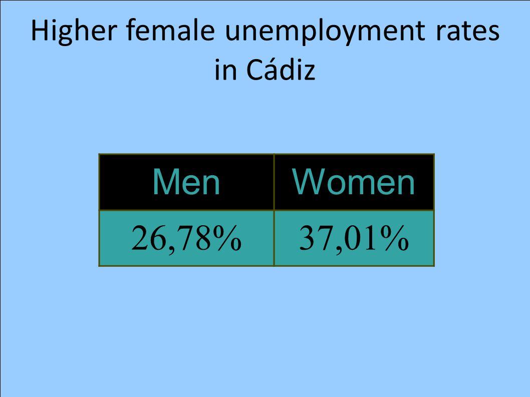 Higher female unemployment rates in Cádiz MenWomen 26,78%37,01%