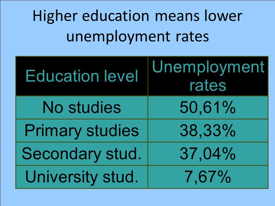 Higher education means lower unemployment rates Education level Unemployment rates No studies50,61% Primary studies38,33% Secondary stud.37,04% University stud.7,67%