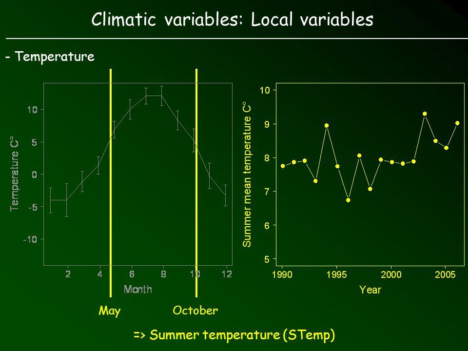 Environmental variables - Climate - 2 local variables: Summer temperature (STemp) Summer rainfall (SRain)