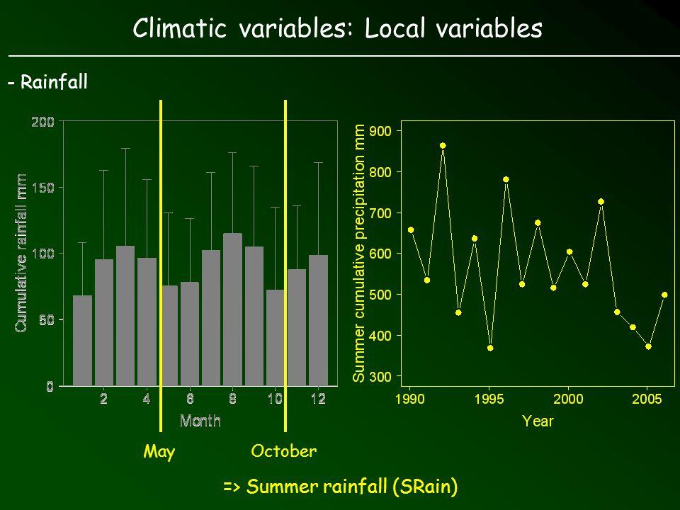 Environmental variables - Climate - 2 local variables: Summer temperature (STemp) Summer rainfall (SRain) - Vegetation Vegetation availability in spring (sNDVI)
