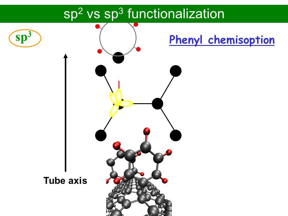 Alejandro López Bezanilla – CEA-Grenoble/INAC PhD defense - November 2009 sp 3 Tube axis sp 2 vs sp 3 functionalization Phenyl chemisoption