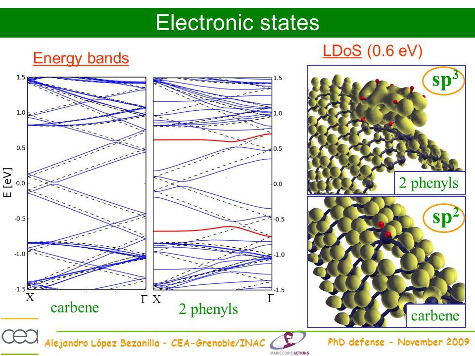 Alejandro López Bezanilla – CEA-Grenoble/INAC PhD defense - November 2009 Energy bands Electronic states LDoS (0.6 eV) carbene 2 phenyls carbene 2 phe