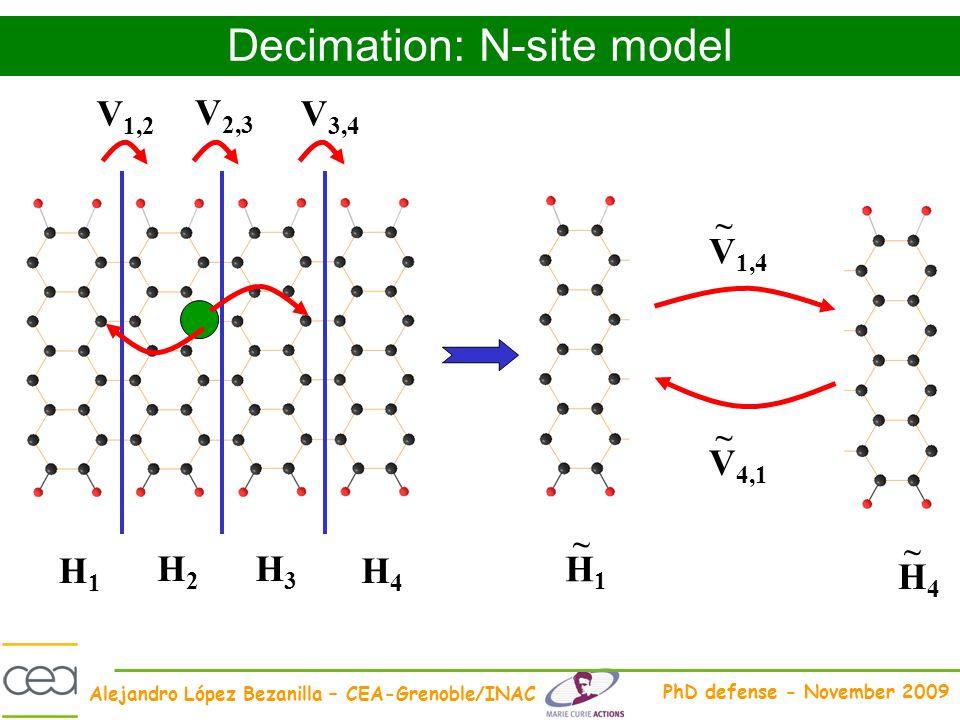 Alejandro López Bezanilla – CEA-Grenoble/INAC PhD defense - November 2009 Decimation: N-site model H1H1 H2H2 H3H3 H4H4 H1H1 ~ H4H4 ~ V 1,2 V 2,3 V 3,4