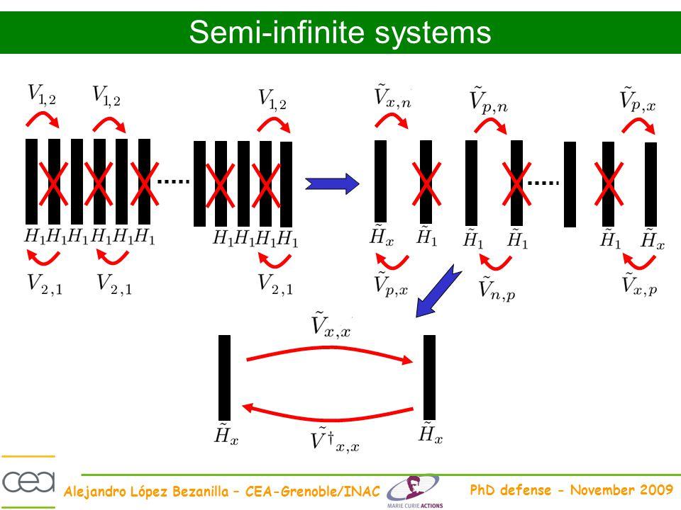 Alejandro López Bezanilla – CEA-Grenoble/INAC PhD defense - November 2009 Semi-infinite systems