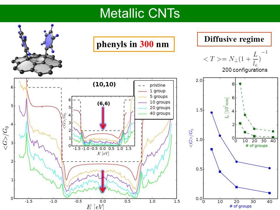Alejandro López Bezanilla – CEA-Grenoble/INAC PhD defense - November 2009 phenyls in 300 nm Diffusive regime Metallic CNTs 200 configurations