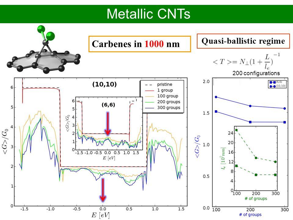Alejandro López Bezanilla – CEA-Grenoble/INAC PhD defense - November 2009 Carbenes in 1000 nm Quasi-ballistic regime Metallic CNTs 200 configurations