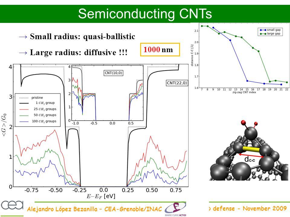 Alejandro López Bezanilla – CEA-Grenoble/INAC PhD defense - November 2009 Small radius: quasi-ballistic Large radius: diffusive !!! Semiconducting CNT