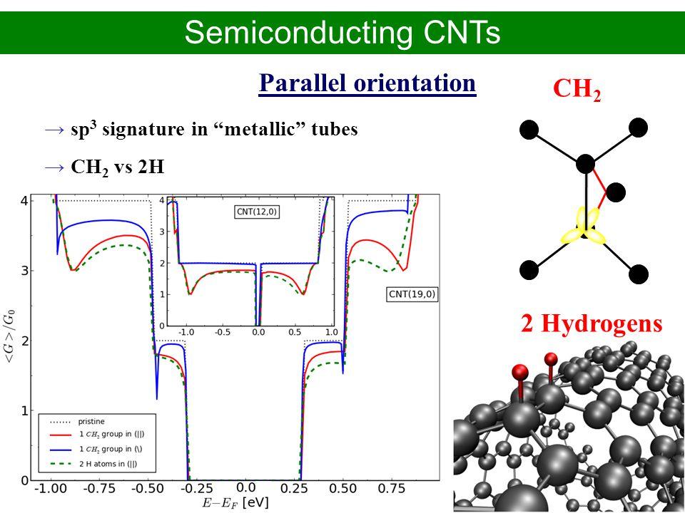 Alejandro López Bezanilla – CEA-Grenoble/INAC PhD defense - November 2009 sp 3 signature in metallic tubes CH 2 vs 2H Semiconducting CNTs Parallel ori