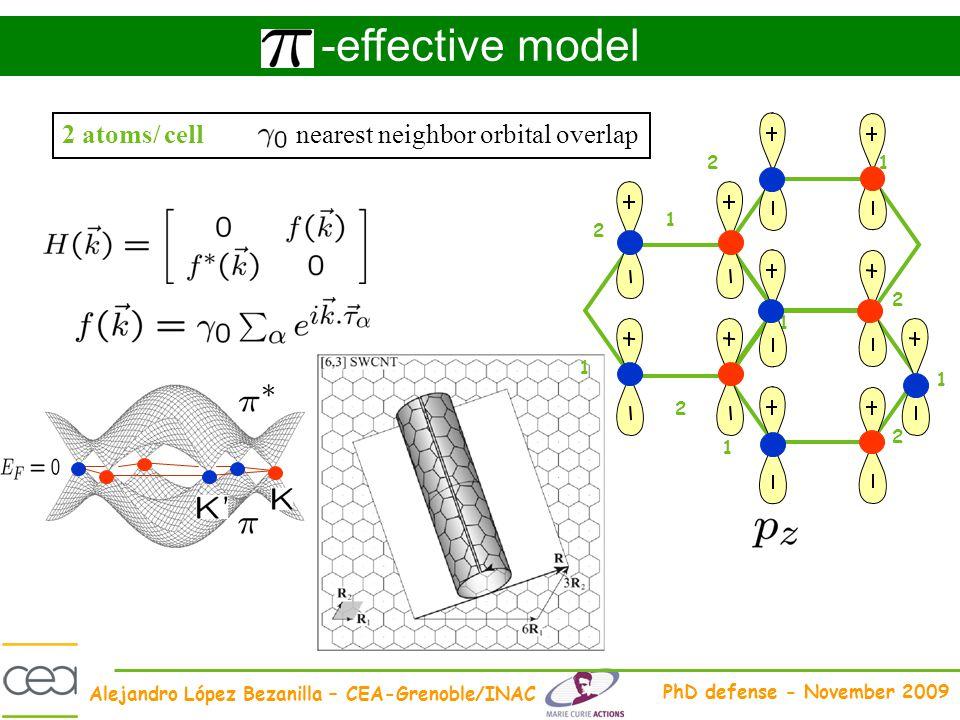 Alejandro López Bezanilla – CEA-Grenoble/INAC PhD defense - November 2009 -effective model 1 1 1 2 2 2 1 1 2 1 2 2 atoms/ cellnearest neighbor orbital