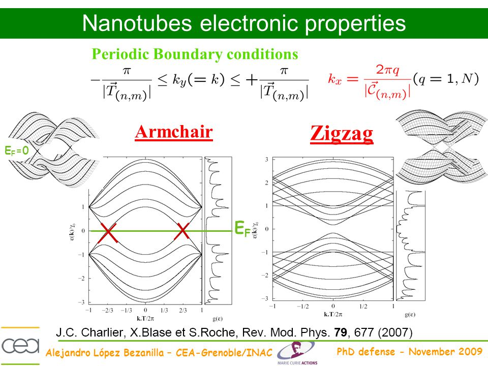 Alejandro López Bezanilla – CEA-Grenoble/INAC PhD defense - November 2009 Periodic Boundary conditions EFEF Nanotubes electronic properties Armchair Z