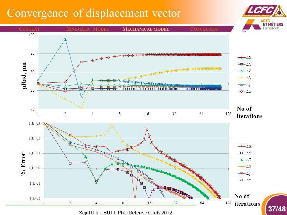 37/48 Convergence of displacement vector μRad, μm No of iterations % Error C ONTEXT K INEMATIC M ODEL M ECHANICAL MODEL C ONCLUSION Sajid Ullah BUTT,