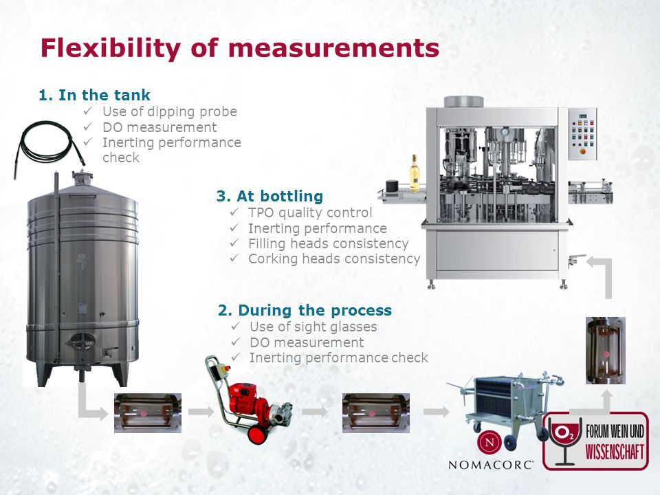 Flexibility of measurements 26 1. In the tank Use of dipping probe DO measurement Inerting performance check 2. During the process Use of sight glasse