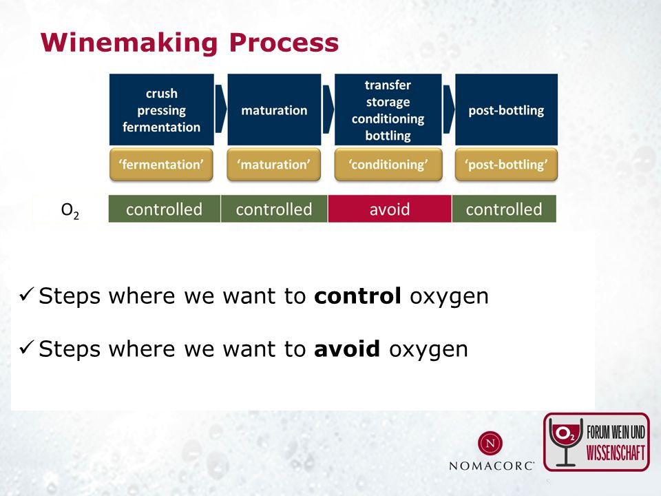 Winemaking Process Steps where we want to control oxygen Steps where we want to avoid oxygen