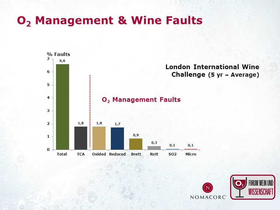O 2 Management & Wine Faults O 2 Management Faults London International Wine Challenge (5 yr – Average)