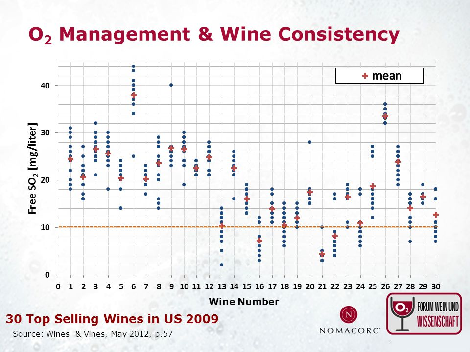 O 2 Management & Wine Consistency Source: Wines & Vines, May 2012, p.57 Wine Number 30 Top Selling Wines in US 2009
