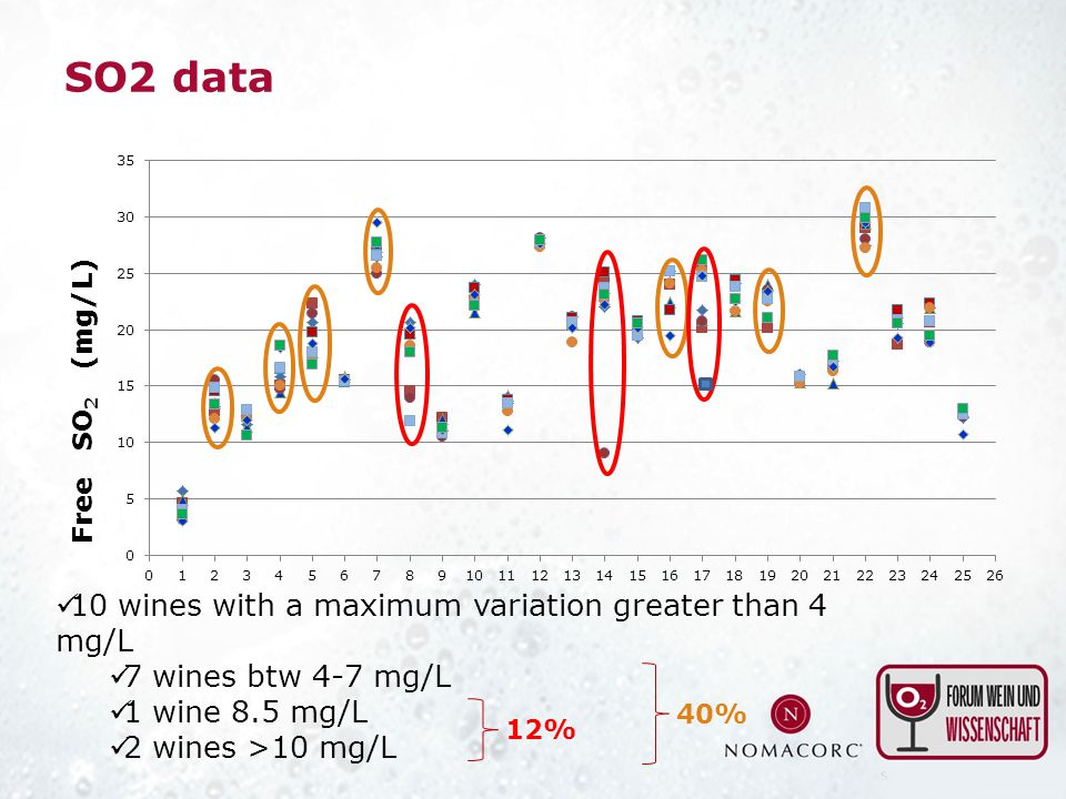 SO2 data 10 wines with a maximum variation greater than 4 mg/L 7 wines btw 4-7 mg/L 1 wine 8.5 mg/L 2 wines >10 mg/L 12% 40%