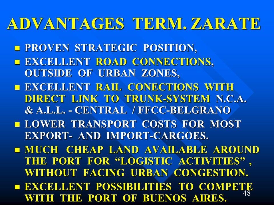ADVANTAGES TERM. ZARATE PROVEN STRATEGIC POSITION, PROVEN STRATEGIC POSITION, EXCELLENT ROAD CONNECTIONS, OUTSIDE OF URBAN ZONES, EXCELLENT ROAD CONNE