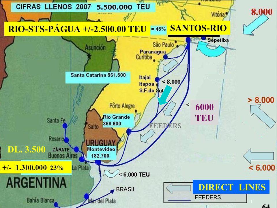 DL. 3.500 ARG. +/- 1.300.000 23% SANTOS-RIO RIO-STS-PÁGUA +/-2.500.00 TEU 6000 TEU 64 DIRECT LINES