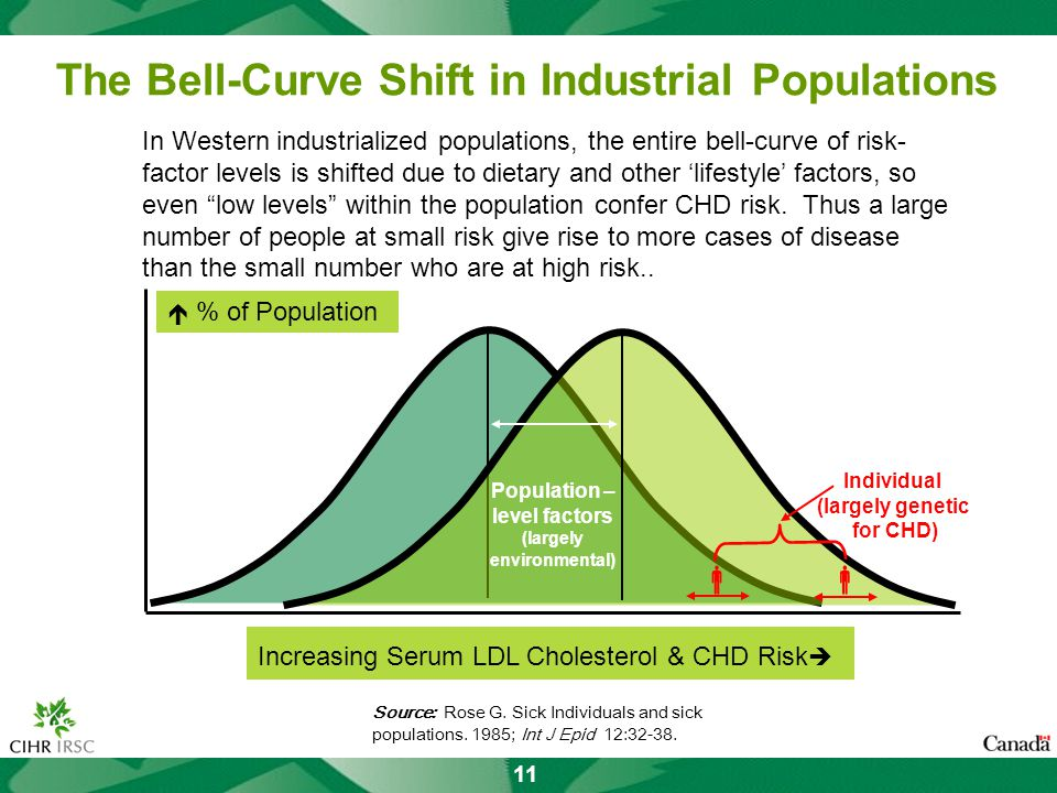 11 The Bell-Curve Shift in Industrial Populations Increasing Serum LDL Cholesterol & CHD Risk % of Population In Western industrialized populations, the entire bell-curve of risk- factor levels is shifted due to dietary and other lifestyle factors, so even low levels within the population confer CHD risk.