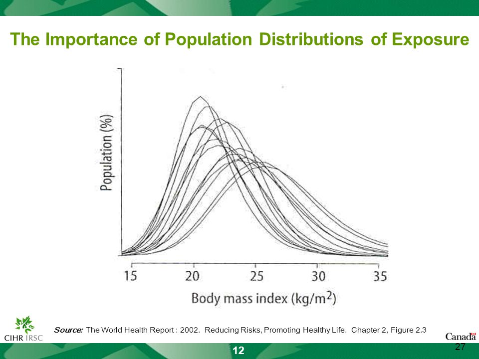 12 The Importance of Population Distributions of Exposure Source: The World Health Report : 2002.