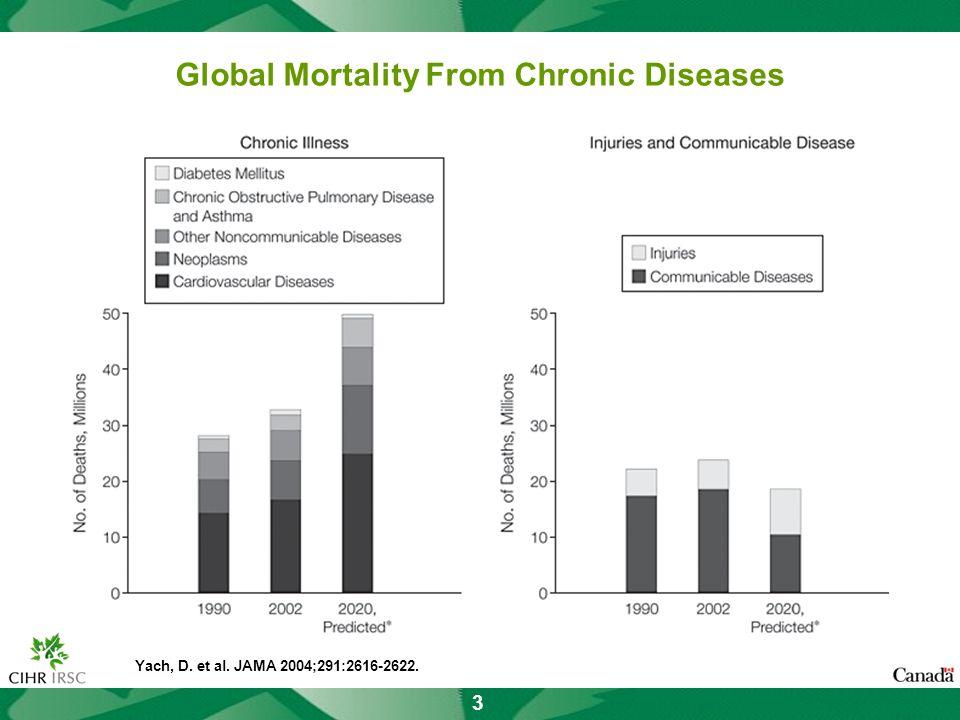 3 Yach, D. et al. JAMA 2004;291:2616-2622. Global Mortality From Chronic Diseases