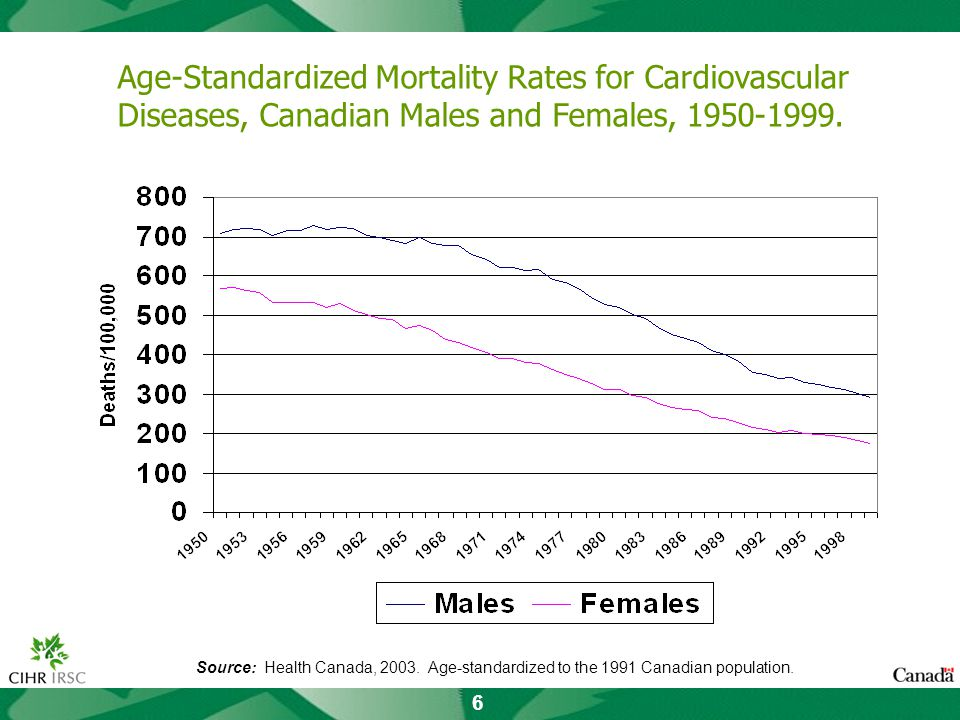 6 Age-Standardized Mortality Rates for Cardiovascular Diseases, Canadian Males and Females, 1950-1999.