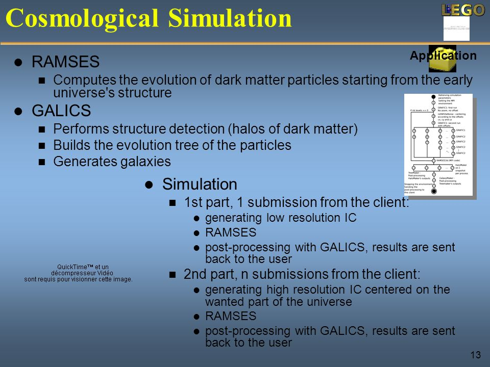 13 Cosmological Simulation RAMSES Computes the evolution of dark matter particles starting from the early universe s structure GALICS Performs structure detection (halos of dark matter) Builds the evolution tree of the particles Generates galaxies Application Simulation 1st part, 1 submission from the client: generating low resolution IC RAMSES post-processing with GALICS, results are sent back to the user 2nd part, n submissions from the client: generating high resolution IC centered on the wanted part of the universe RAMSES post-processing with GALICS, results are sent back to the user
