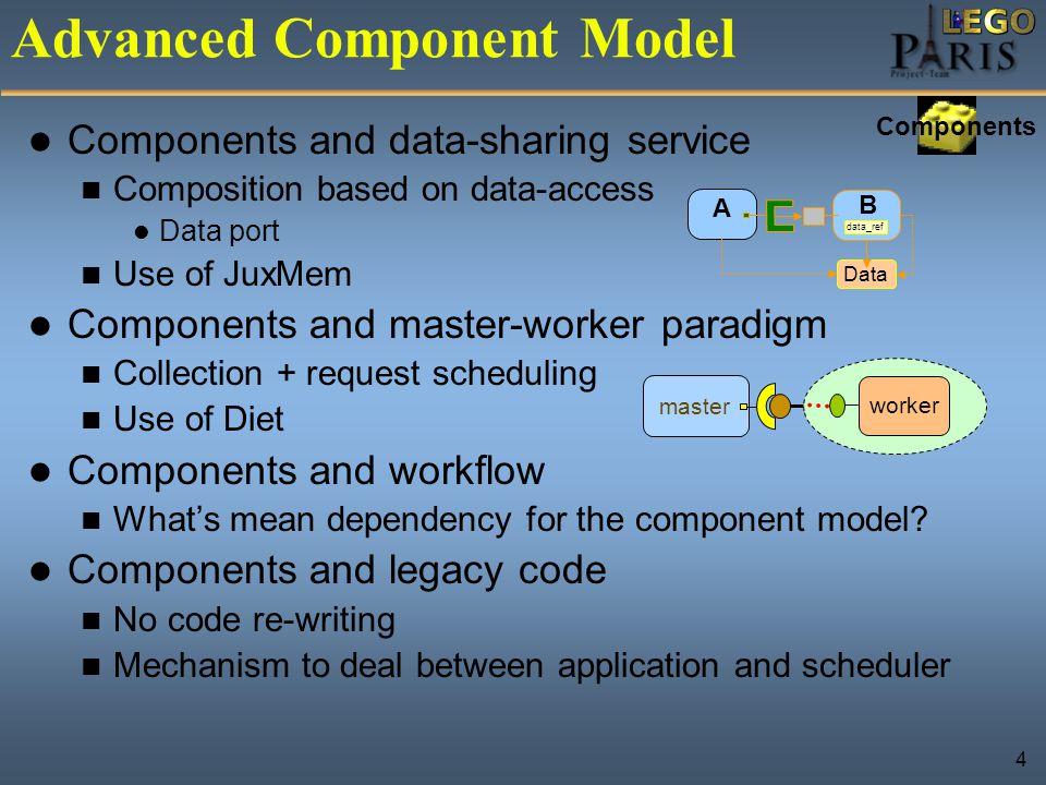 15 Conclusion Programming model brick Component model Grid middleware brick GridRPC environment: DIET.
