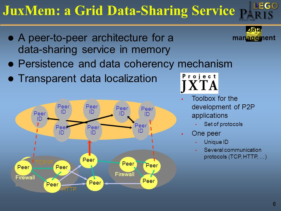 6 Peer Firewall Peer TCP/IP HTTP Peer ID Firewall Toolbox for the development of P2P applications Set of protocols One peer Unique ID Several communication protocols (TCP, HTTP, …) JuxMem: a Grid Data-Sharing Service A peer-to-peer architecture for a data-sharing service in memory Persistence and data coherency mechanism Transparent data localization Data management