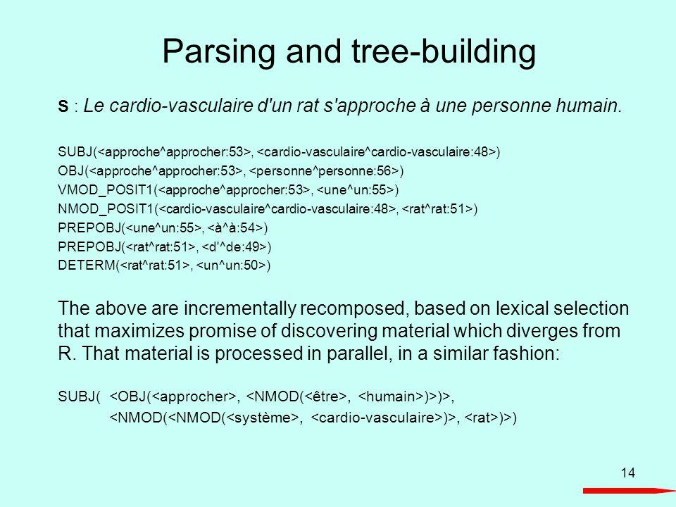 14 Parsing and tree-building S : Le cardio-vasculaire d'un rat s'approche à une personne humain. SUBJ(, ) OBJ(, ) VMOD_POSIT1(, ) NMOD_POSIT1(, ) PREP
