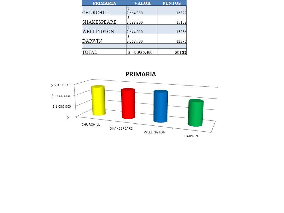 SECUNDARIA VALORPUNTOS CHURCHILL $ 2.252.20013359 SHAKESPEARE $ 1.636.0009034 WELLINGTON $ 1.401.5008786 DARWIN $ 1.438.9168906 TOTAL $ 6.728.61640084