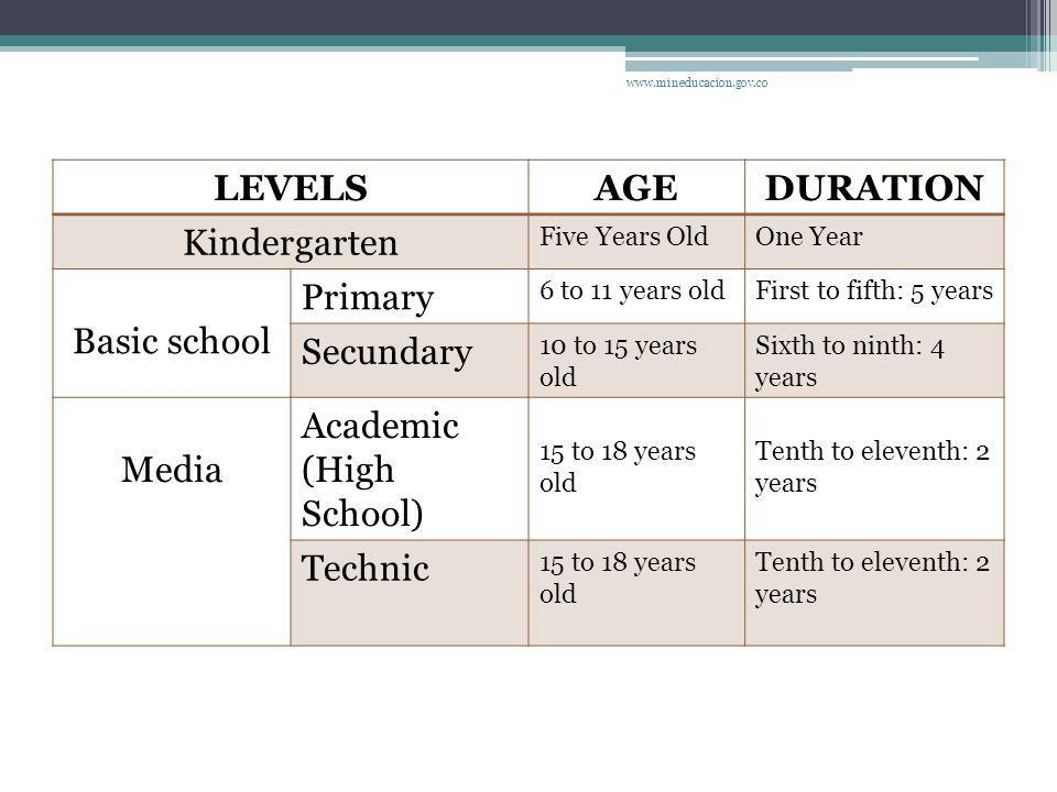 LEVELSAGEDURATION Kindergarten Five Years OldOne Year Basic school Primary 6 to 11 years oldFirst to fifth: 5 years Secundary 10 to 15 years old Sixth to ninth: 4 years Media Academic (High School) 15 to 18 years old Tenth to eleventh: 2 years Technic 15 to 18 years old Tenth to eleventh: 2 years www.mineducacion.gov.co