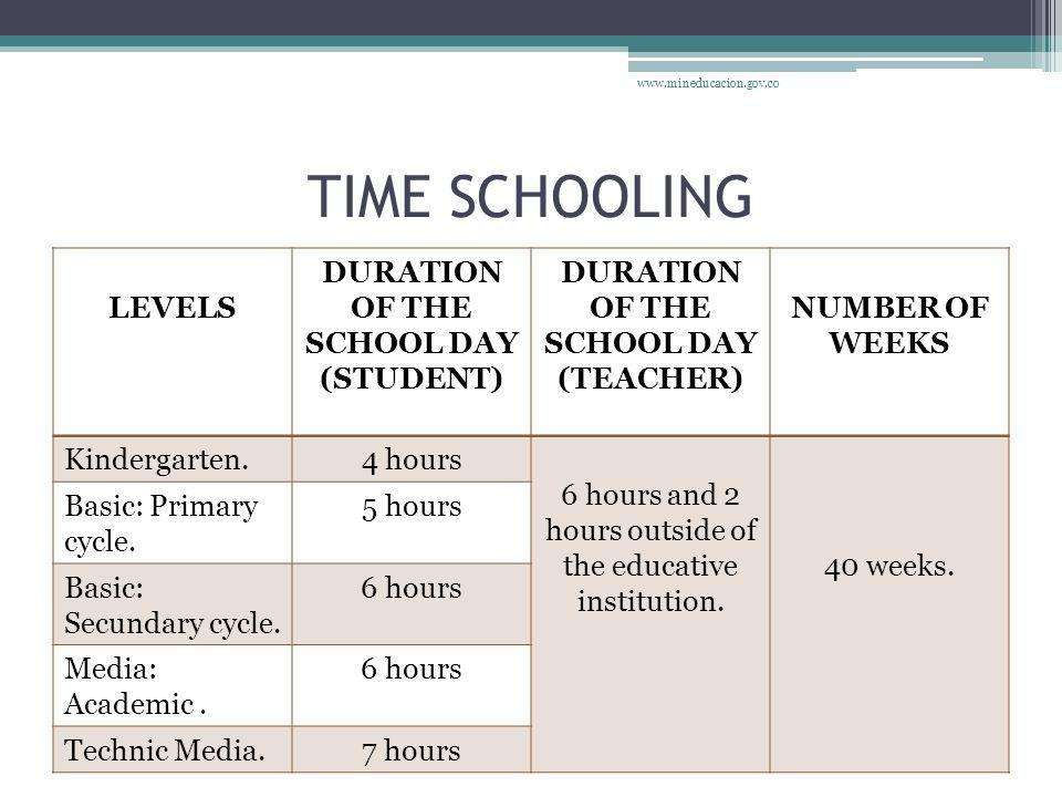 TIME SCHOOLING LEVELS DURATION OF THE SCHOOL DAY (STUDENT) DURATION OF THE SCHOOL DAY (TEACHER) NUMBER OF WEEKS Kindergarten.4 hours 6 hours and 2 hours outside of the educative institution.