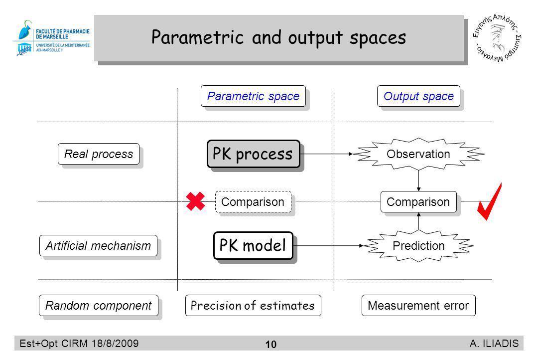 Est+Opt CIRM 18/8/2009 A. ILIADIS 10 Parametric and output spaces Observation Comparison Parametric space Output space Prediction PK process PK model