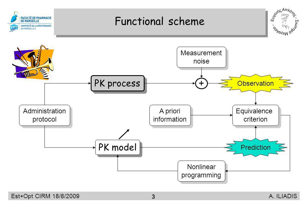 Est+Opt CIRM 18/8/2009 A. ILIADIS 3 Functional scheme Measurement noise Measurement noise PK model Equivalence criterion Equivalence criterion Nonline