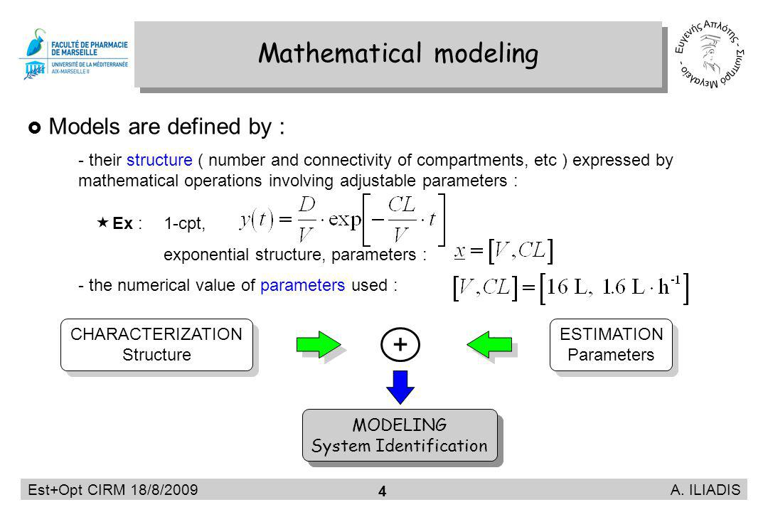 Est+Opt CIRM 18/8/2009 A. ILIADIS 4 Mathematical modeling Models are defined by : - their structure ( number and connectivity of compartments, etc ) e