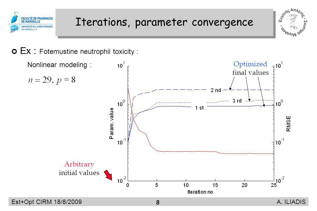 Est+Opt CIRM 18/8/2009 A. ILIADIS 8 Iterations, parameter convergence Ex : Fotemustine neutrophil toxicity : Nonlinear modeling : Optimized final valu