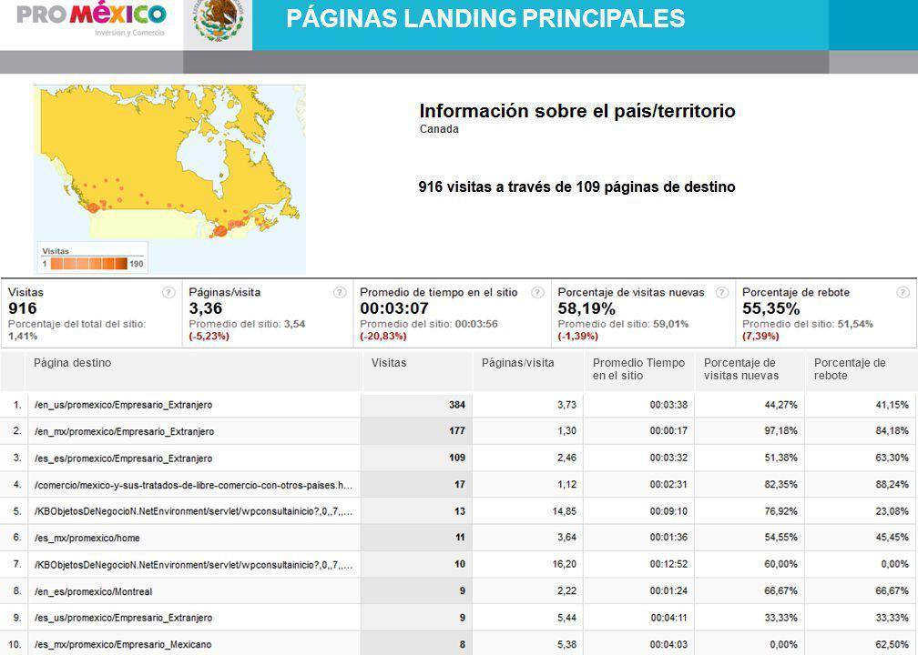 PÁGINAS LANDING PRINCIPALES Página destinoVisitasPáginas/visitaPromedio Tiempo en el sitio Porcentaje de visitas nuevas Porcentaje de rebote