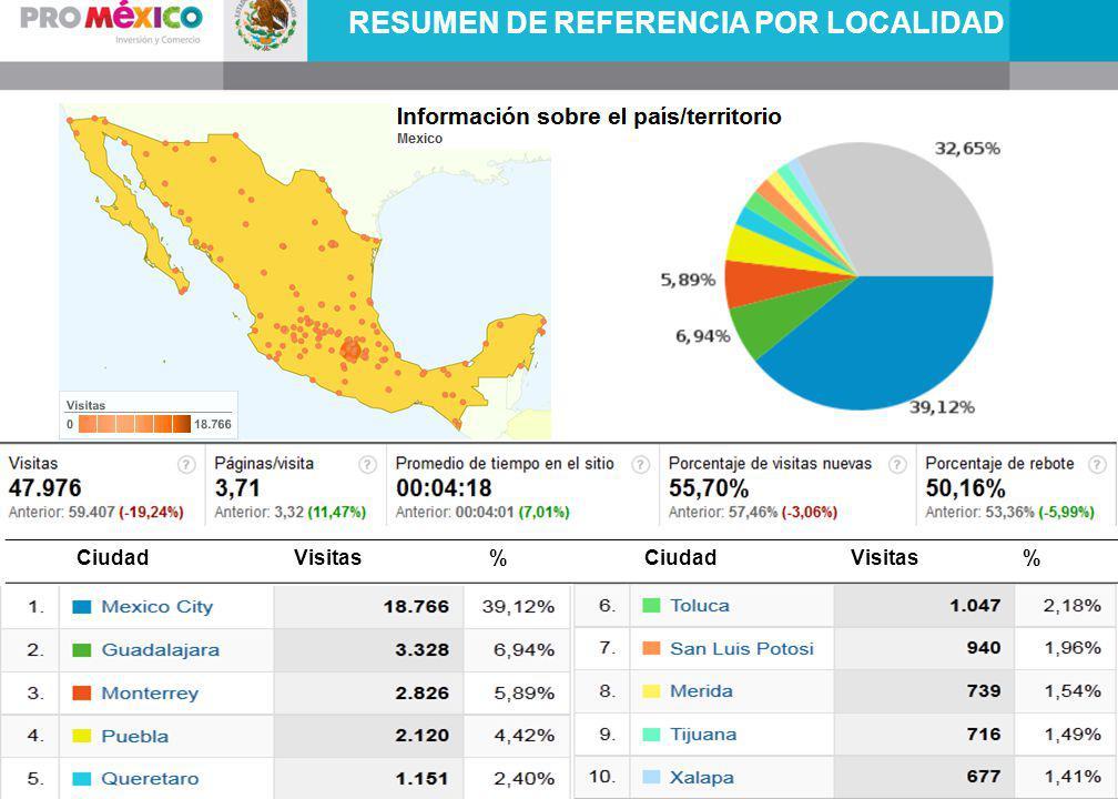 RESUMEN DE REFERENCIA POR LOCALIDAD CiudadVisitas%CiudadVisitas%